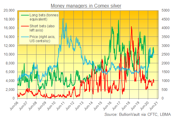 Managed Money's gross long and short betting on Comex silver. Source: BullionVault