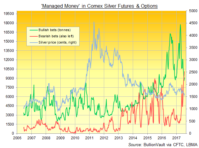 Chart of Managed Money directional bets on Comex silver futures and options. Source: BullionVault via CFTC, LBMA