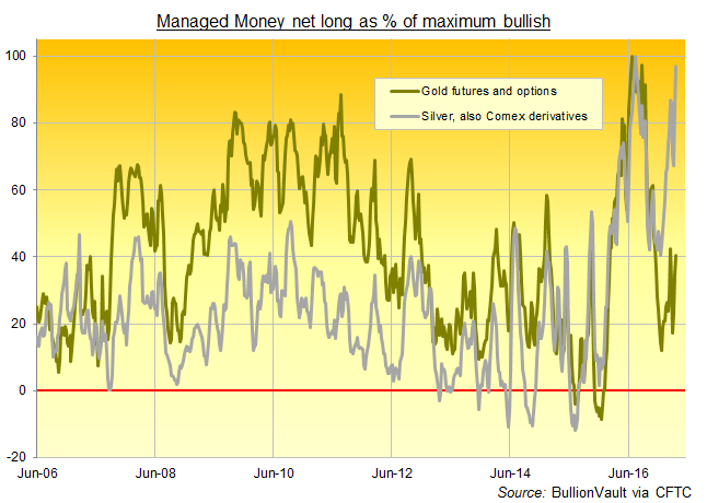 Chart of gold and silver's net speculative long position, Managed Money traders, as a percentage of the largest-ever week. Source: BullionVault via CFTC