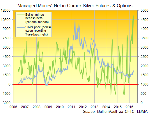Chart of Managed Money net spec long in Comex silver futures & options, notional tonnes