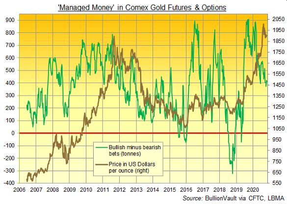 Managed Money net spec long in Comex gold futures and options. Source: BullionVault