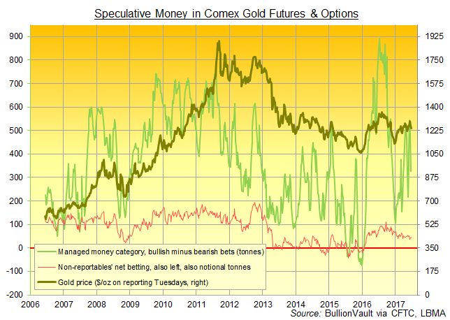 Chart of 'Managed Money' and 'Non-Reportable' traders' net speculative long in Comex gold futures and options. Source: BullionVault via CFTC