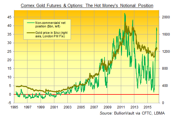Chart of Comex non-commercials' net long in gold futures and options by notional US Dollar value