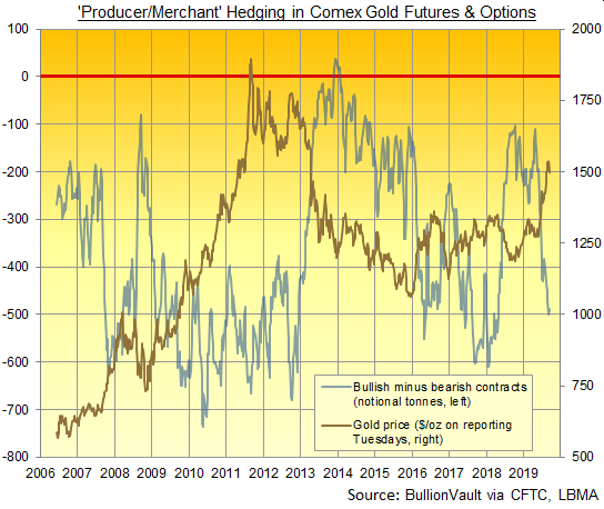 Chart of Producer/Merchant net hedging in Comex gold futures and options. Source: BullionVault via CFTC, LBMA