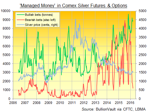 Chart of CFTC reported Managed Money positions in Comex silver futures and options