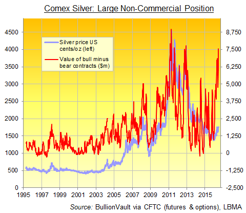Chart of Large Speculators' net long position in Comex silver futures and options combined