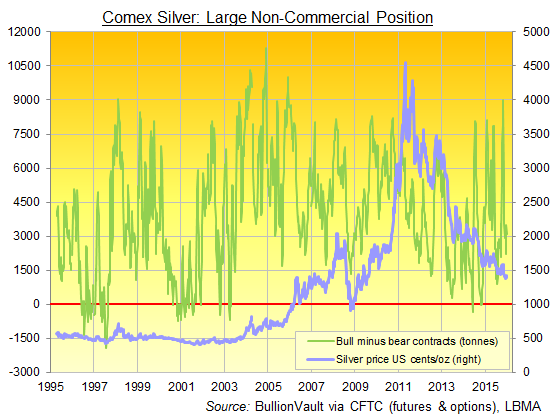 CFTC positioning data for Comex silver futures & options
