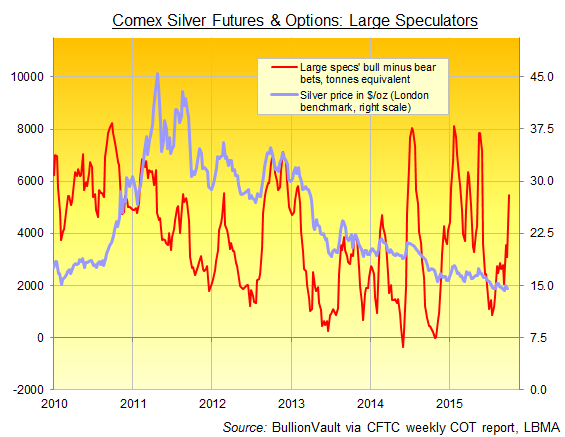 Comex silver futures and options, net speculative long position