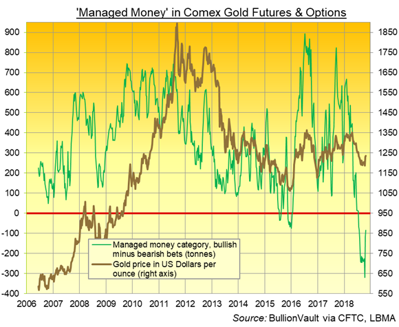 Chart Of Managed Money Net Speculative Position In Comex Gold Futures And Options Tonnes Equivalent