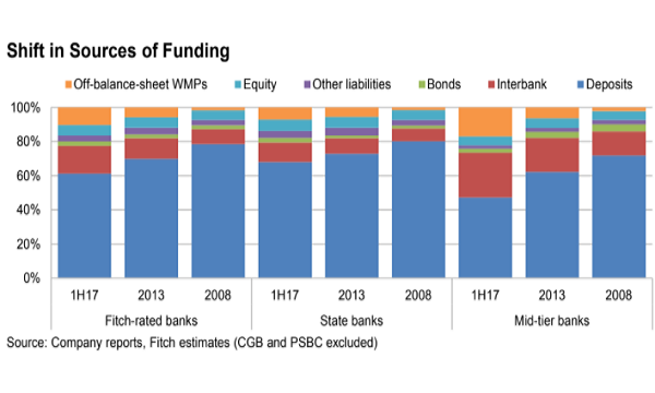 Chinese banks' funding H1 2017. Source: Fitch