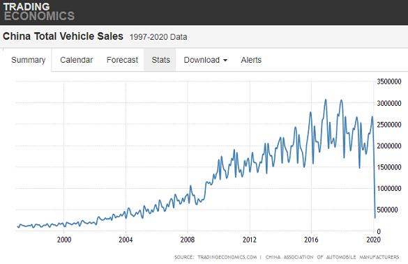 Chart of China auto-sales by month. Source: TradingEconomics.com
