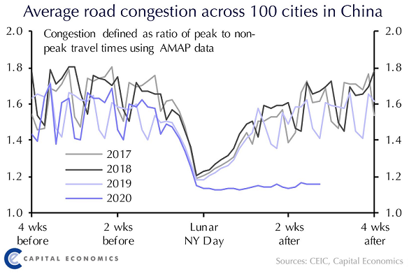 Chart of Chinese congestion around Lunar New Year. Source: Capital Economics