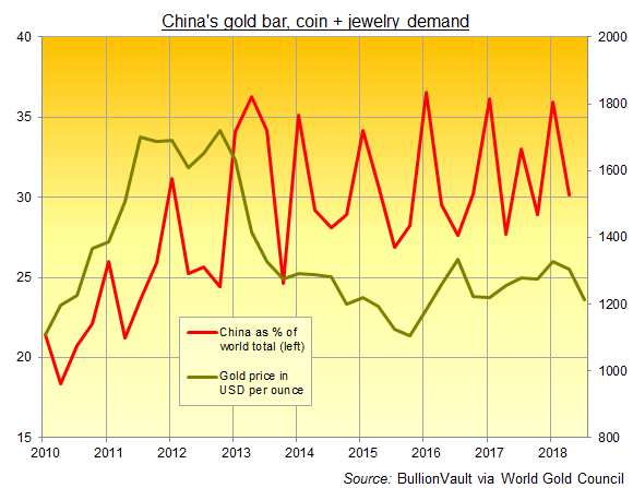 Chart of China's gold bar, coin + jewelry demand as % of world consumer total. Source: BullionVault via World Gold Council