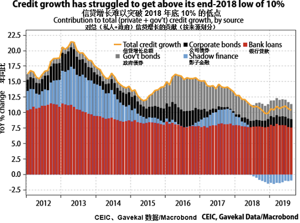 Contribution to total (private+gov't) credit growth by source