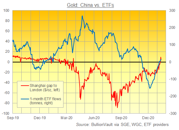 Chart of China gold price vs. London against 1-month change in gold-backed ETF holdings. Source: BullionVault