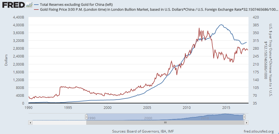 Chart of China's non-gold FX reserves ($bn) vs. the gold price in Yuan per gram (right axis). Source: St.Louis Fed