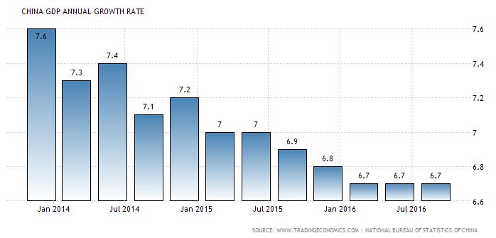 Chart of China's quarterly GDP, annual growth, via TradingEconomics.com