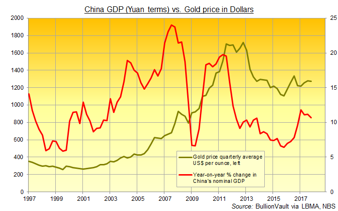 Chart of year-on-year change in China's nominal GDP (Yuan terms) vs. quarterly gold price in US Dollars per ounce. Source: BullionVault