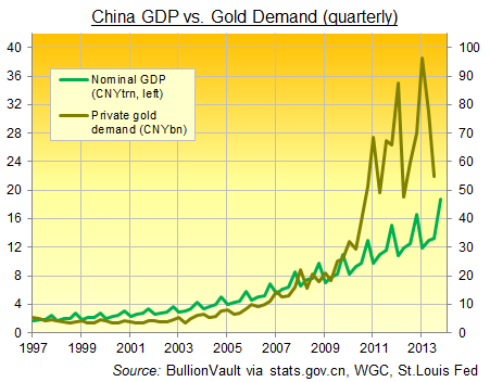China's Impact on Gold Prices in 2014   Gold News