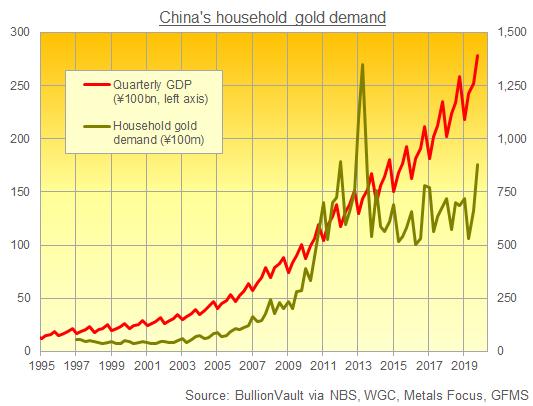 Chart of China's GDP vs. household spending on gold. Source: BullionVault