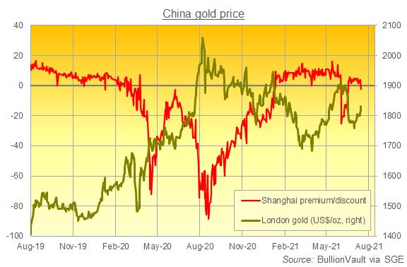 Chart of London gold price vs. Shanghai premium/discount. Source: BullionVault