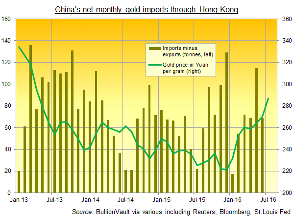 Chart of China's net monthly gold imports through Hong Kong vs gold price in Yuan
