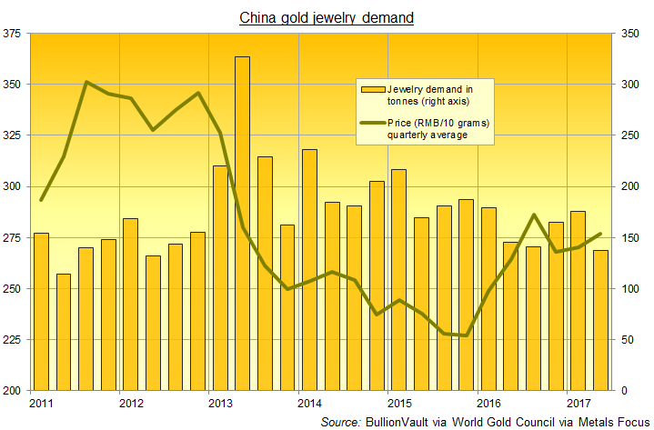Chart of China's quarterly gold jewelry demand (tonnes) vs. Yuan price.