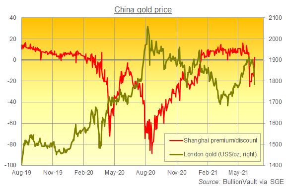 Chart of London vs. Shanghai gold prices in US Dollars per ounce. Source: BullionVault