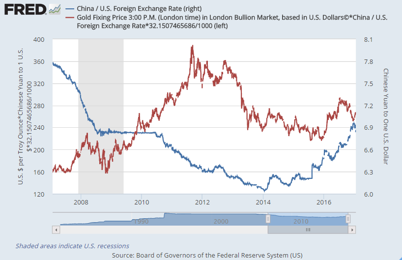 Chart of China's gold price per gram vs. the Yuan per Dollar exchange rate