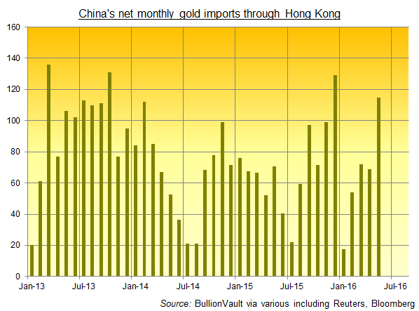 Chart of China's net gold imports through Hong Kong, monthly tonnes, 2013-2016