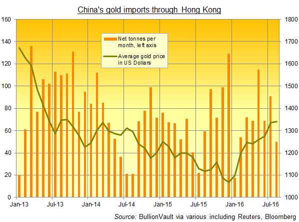 Chart of China's gold bullion imports through Hong Kong. Source: BullionVault