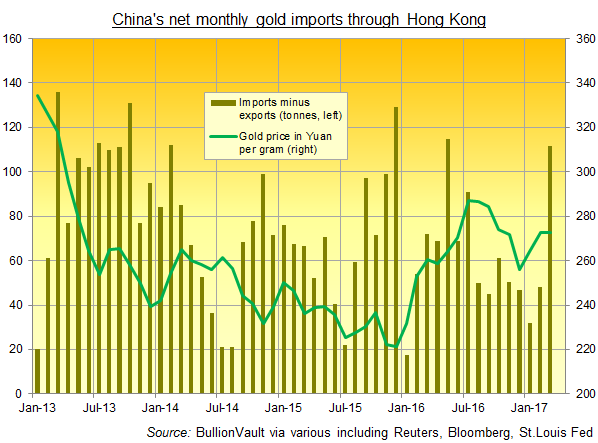 Chart of China's net gold bullion imports through Hong Kong. Source: BullionVault via various