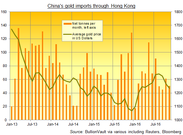 Chart of gold bullion imports to China through Hong Kong (tonnes, net of exports)