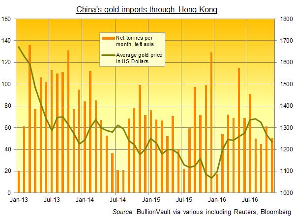 Chart of gold bullion imports to China through Hong Kong (tonnes, net of exports)