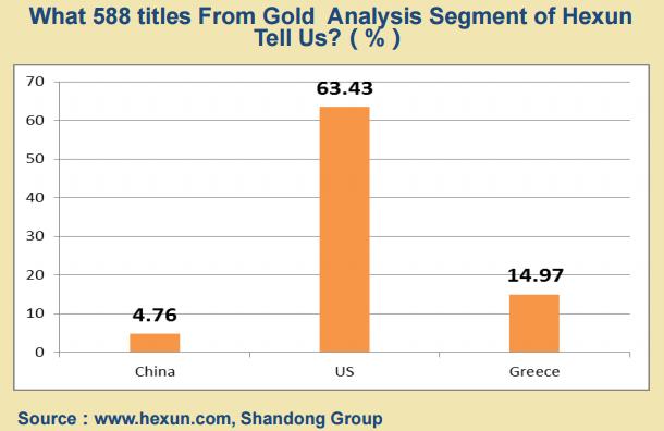 Titres des articles sur l'or