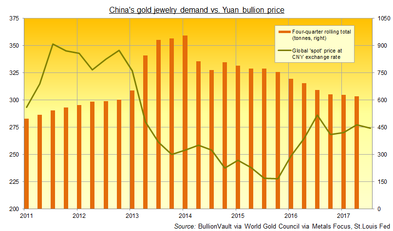 Chart of China's gold jewelry demand. Source: BullionVault via World Gold Council via Metals Focus