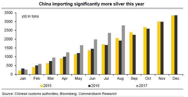 Chart of China's silver imports 2015 to August 2017. Source: Commerzbank