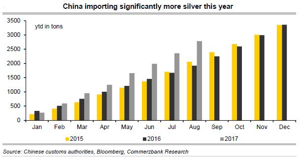 Importation d'argent vers la Chine entre 2015 et 2017. Source : Commerzbank