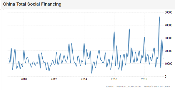 Chart of China's total social financing, monthly. Source: TradingEconomics via PBoC