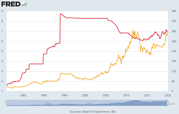 Chart of Chinese Yuan per US Dollar (red, left) vs. gold priced in Yuan per gram. Source: St.Louis Fed