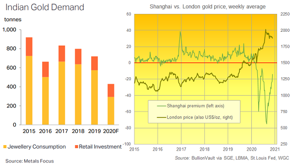 Chart of India's gold demand (Metals Focus) and China's price relative to London (BullionVault)