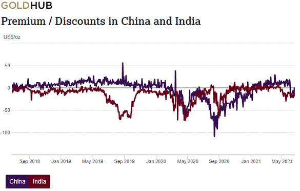 India and China gold premium/discount to London price. Source: World Gold Council