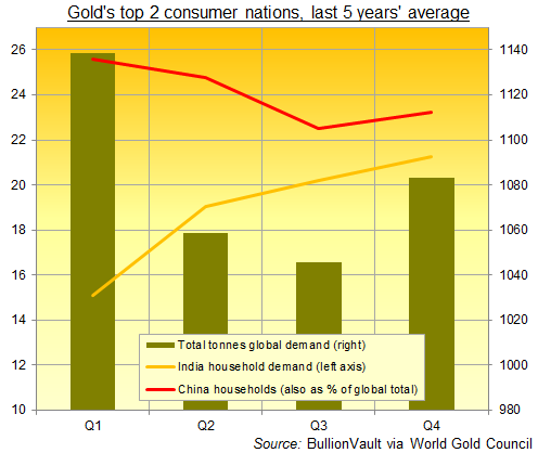 Chart of China and India gold demand as percentage of global total. Source: BullionVault via Gold.org