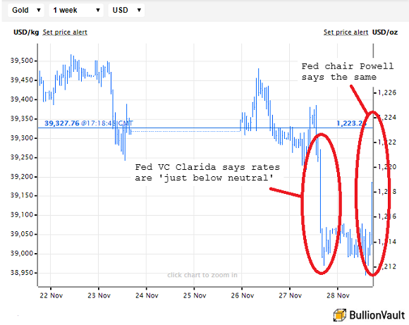 Chart of gold prices as Clarida and Powell say the same thing. Source: BullionVault