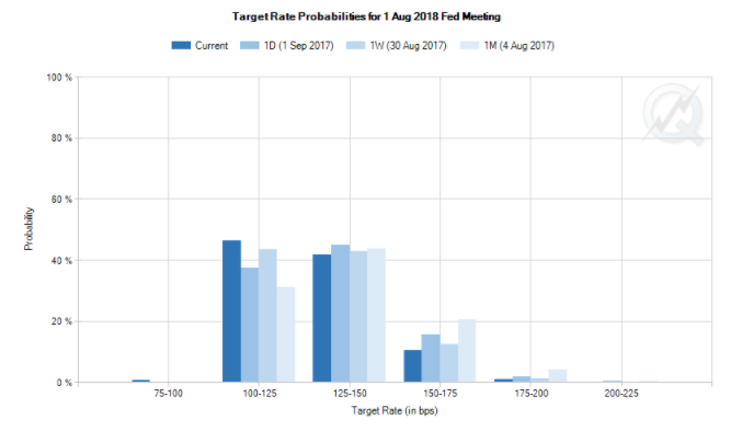 Chart of US interest-rate probablities implied by CME futures markets