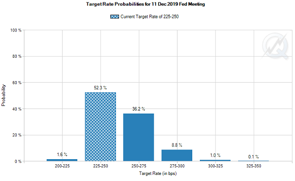Chart of current speculative betting on end-2019 US Fed rates. Source: CME