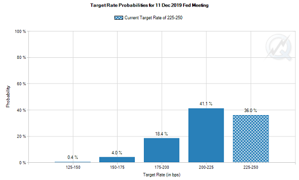 Chart of CME futures market betting on the US Fed's December 2019 meeting