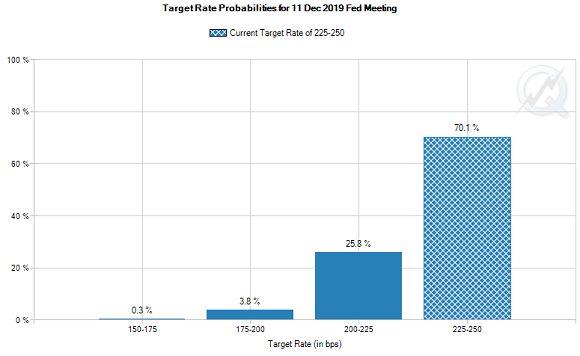 Probabilities of a Fed rate change by Dec 2019 meeting. Source: CME FedWatch
