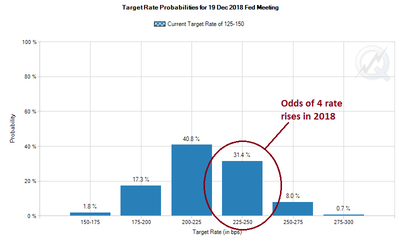 Chart of Fed Funds forecasts derived from futures positioning. Source: CME Group