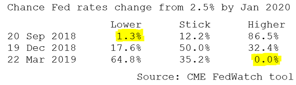 Chance of US Fed rates changing from 2.5% before Jan 2020 meeting, based on speculative betting. Source: CME FedWatch tool
